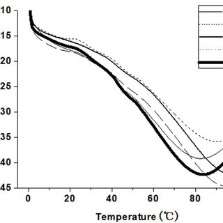 (PDF) Effect of extrusion cooking on physicochemical