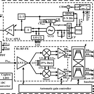 (PDF) A Fully Integrated Bluetooth Low-Energy Transceiver