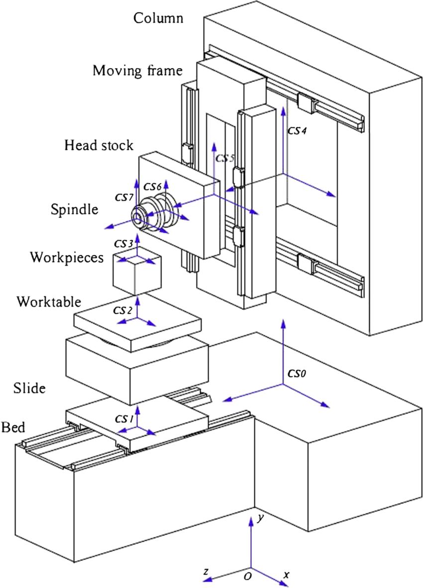 Sketch model of box in box horizontal milling machine tool