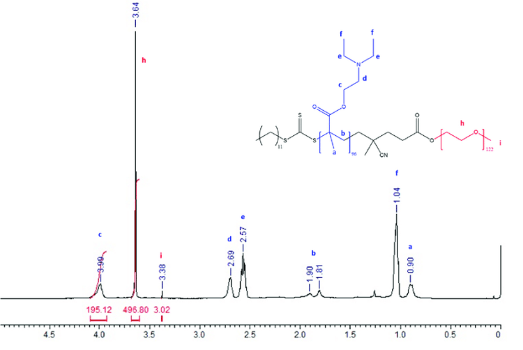 1 H-NMR (400 Hz, CDCl3) spectra for the block copolymer ...