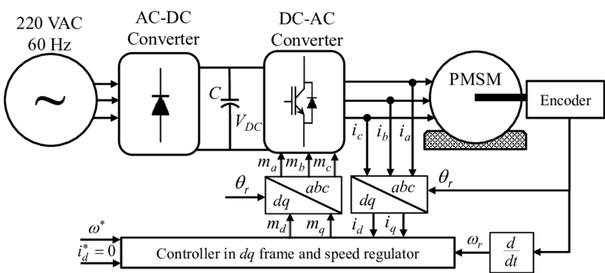Block diagram of overall control system for PMSM drive