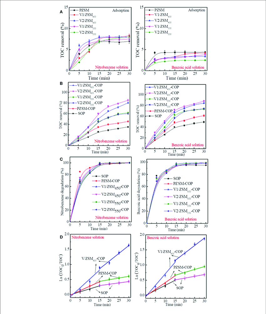 hight resolution of toc removal of nitrobenzene solution and benzoic acid solution during adsorption a
