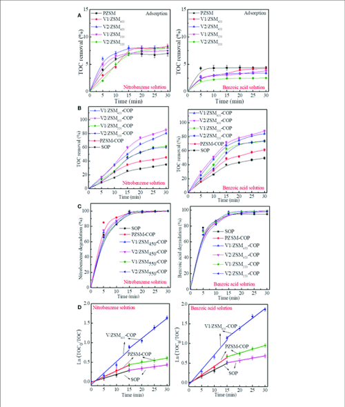 small resolution of toc removal of nitrobenzene solution and benzoic acid solution during adsorption a