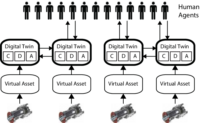 Block diagram of the Distributed architecture. Black