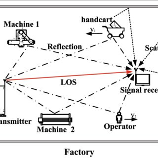(PDF) EKF/UKF-based channel estimation for robust and