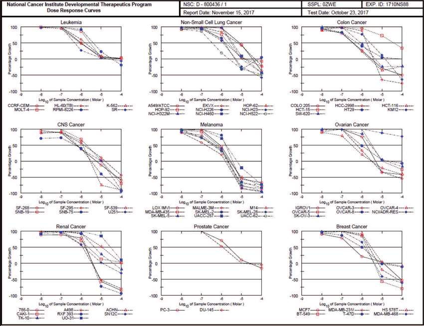 Dose response curves derived from screening of compound RP