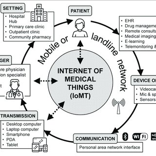 Diagram of most common telehealth services and their