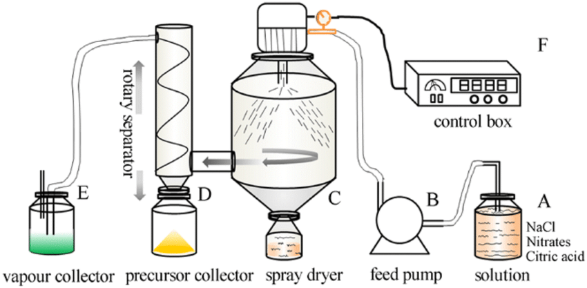 Schematic diagram of spray drying apparatus for the salt