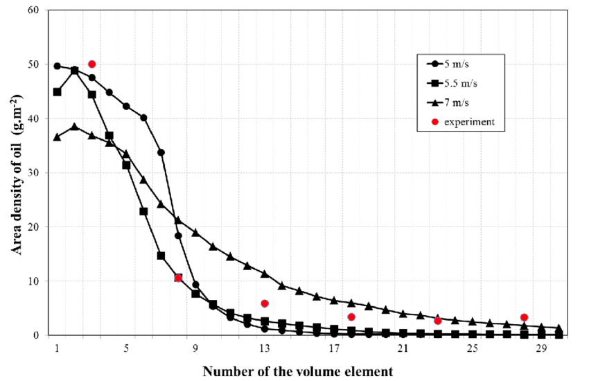 Plot of the areal density of oil at three different