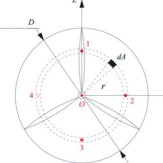 (PDF) Wake Effect of a Horizontal Axis Wind Turbine on the