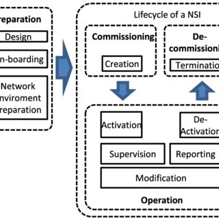 Management aspects of a Network Slice Instance (NSI
