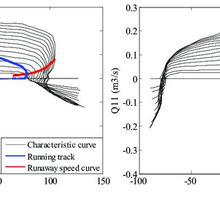 Running track of PSU in full characteristic curve: (a