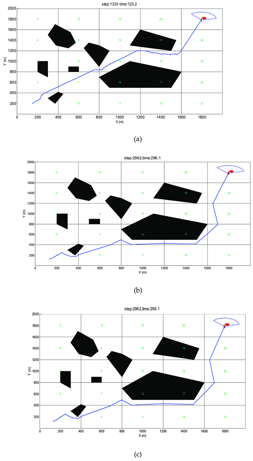 Simple obstacle environment avoidance trajectory. (a) PGOA