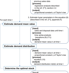 schematic diagram on the procedure of our method  [ 850 x 1338 Pixel ]