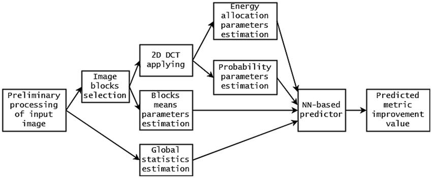 Block diagram of undertaken operations of input parameter