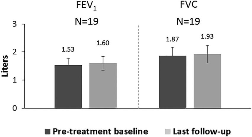 Mean forced expiratory volume in 1 second (FEV 1 ) and