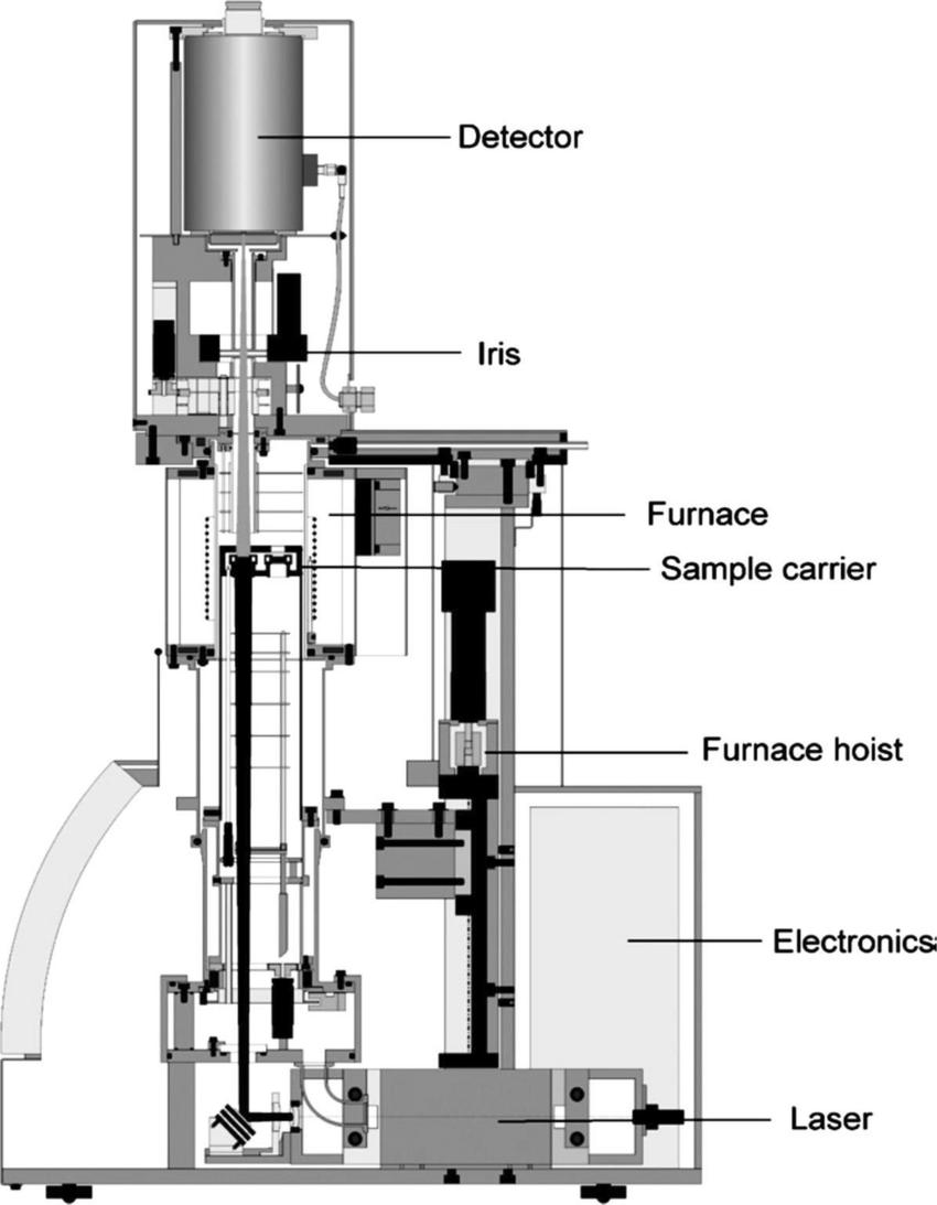 hight resolution of measurement part of the netzsch lfa 457 microflash 28