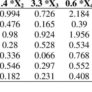 (PDF) PREDICTING FINANCIAL DISTRESS USING ALTMAN SCORE