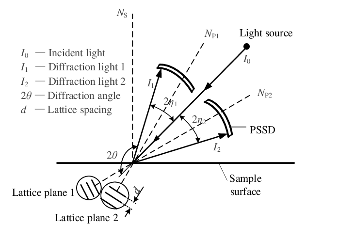 X-Ray Diffraction Stress Measurement Geometry Figure. 2