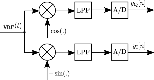 Basic block diagram of the relevant parts of a direct
