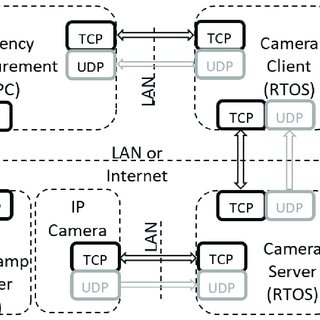(PDF) Real-Time Secure/Unsecure Video Latency Measurement