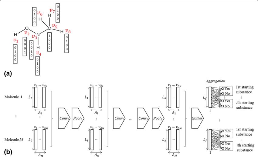 a Explanation of one-hot vectors for a molecule. b
