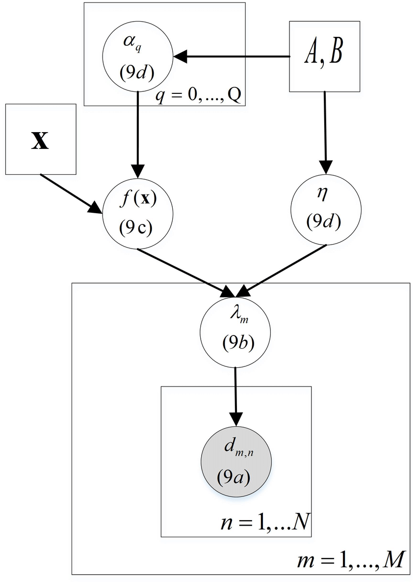 The proposed probabilistic model for content requests