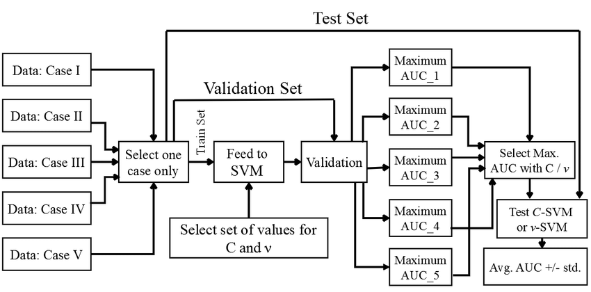 Block diagram for tuning the best hyper-parameters and