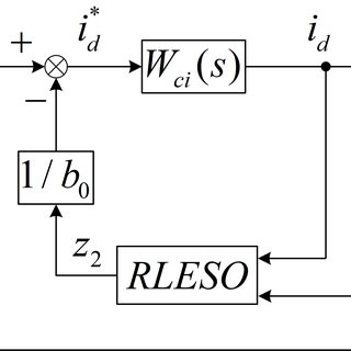 Three-phase PWM rectifier double closed-loop control