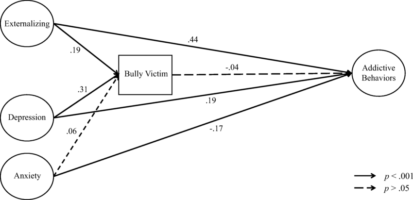 Model 2. Mediation model whereby bullying victimization