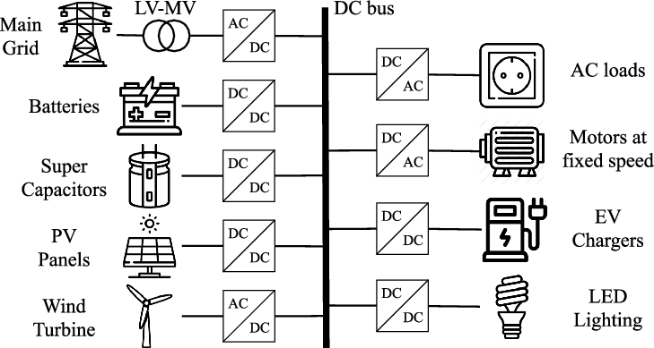 Schematic of DC microgrid for wind and solar power