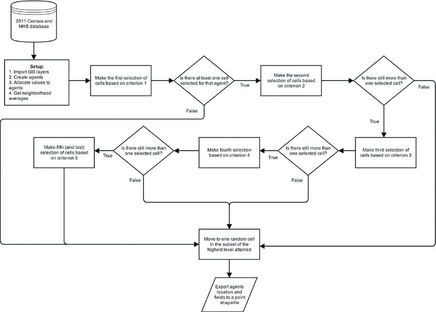 Geospatial agent-based model flow diagram that