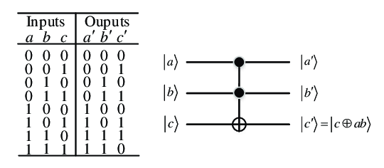 Truth table and quantum circuit of Toffoli gate