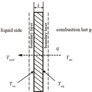 (PDF) Preliminary Design Analysis of Regenerative Cooling