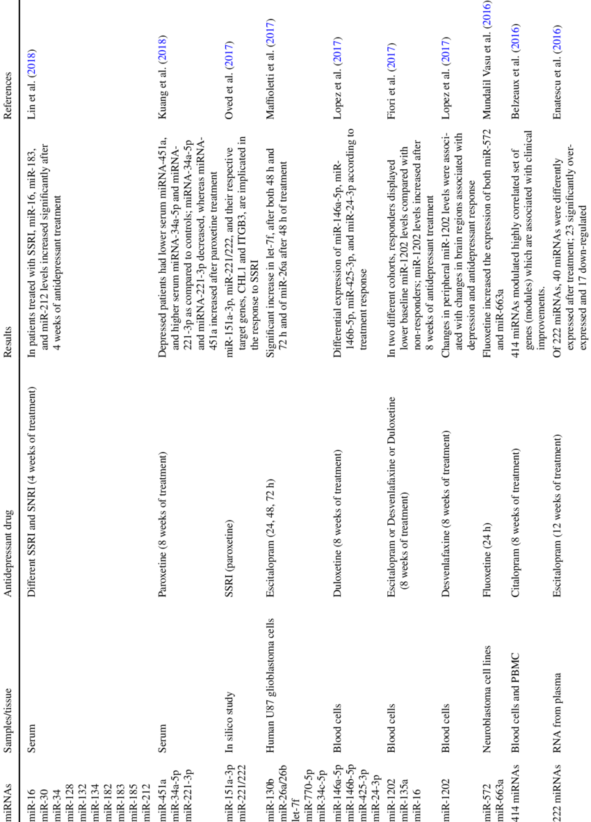 Summary of miRNAs modulated by antidepressant drugs in