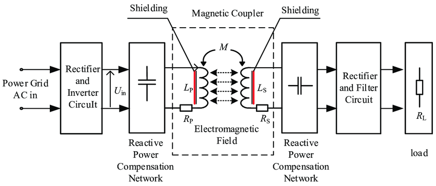The schematic diagram of the inductively coupled wireless