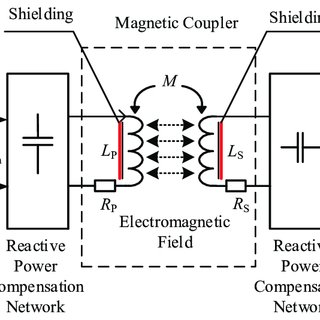(PDF) Design of Magnetic Coupler for Wireless Power Transfer