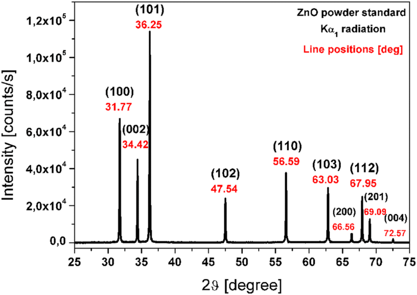 X-ray diffraction pattern of pure ZnO powder standard