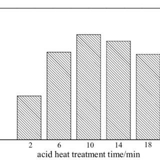 Effect of organic solvent volume on extraction of oils by