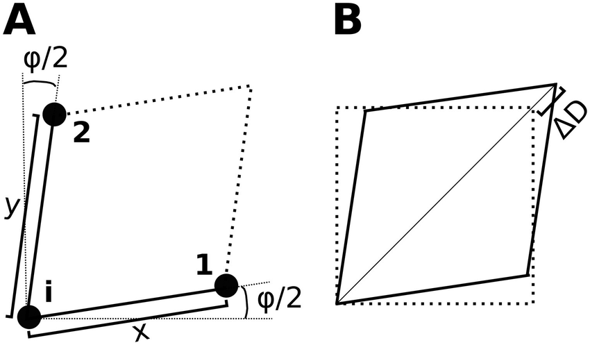 Illustration of parallelogram used to describe shear. A