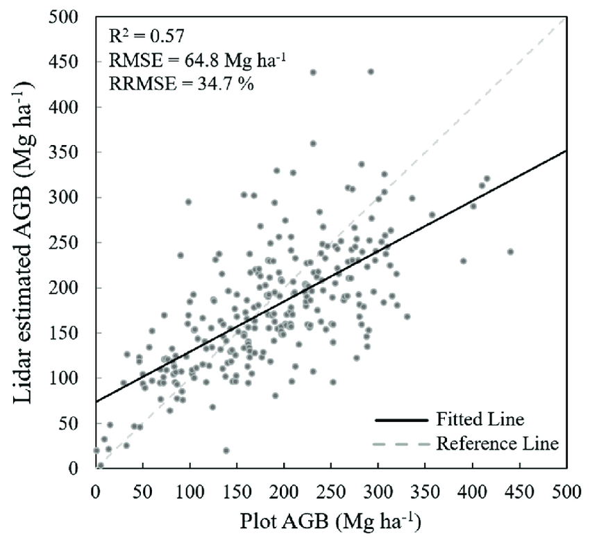Scatter plot between plot and lidar estimated AGB at the