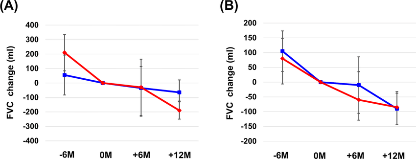 Changes in forced vital capacity (FVC) during nintedanib