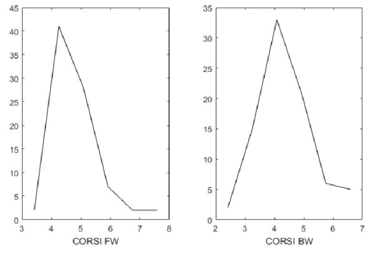 Sample distribution for the Corsi's Test (Forward and
