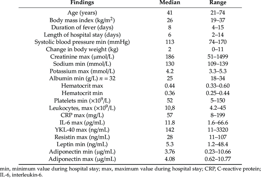 Clinical and laboratory findings in 79 patients with Puumala ...