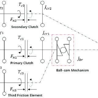 Scheme of a powertrain. a) Flywheel; b) Clutch disk; c