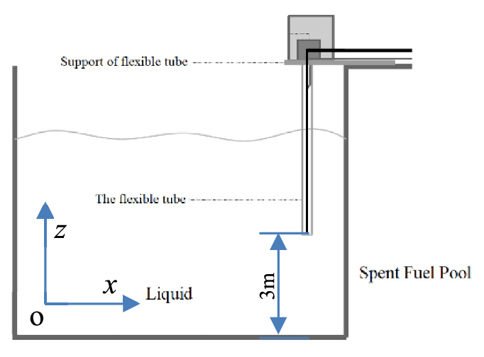 Schematic diagram of a flexible tube of a spent fuel pool