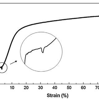 (PDF) Microstructure and elastic deformation behavior of β