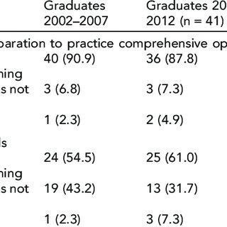 Perception of Preparation to Practice Comprehensive