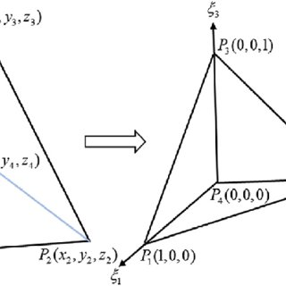 Definition of the outward unit normal vector n to the