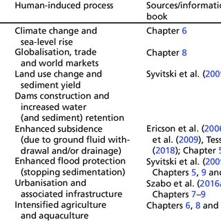 (PDF) Delta Challenges and Trade-Offs from the Holocene to